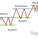 نقاط الدعم والمقاومة